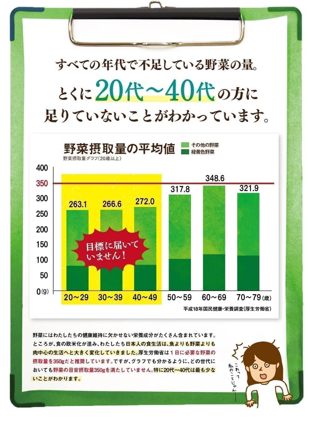 全ての年代で不足している野菜の量